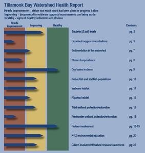 tillamook bay watershed health report